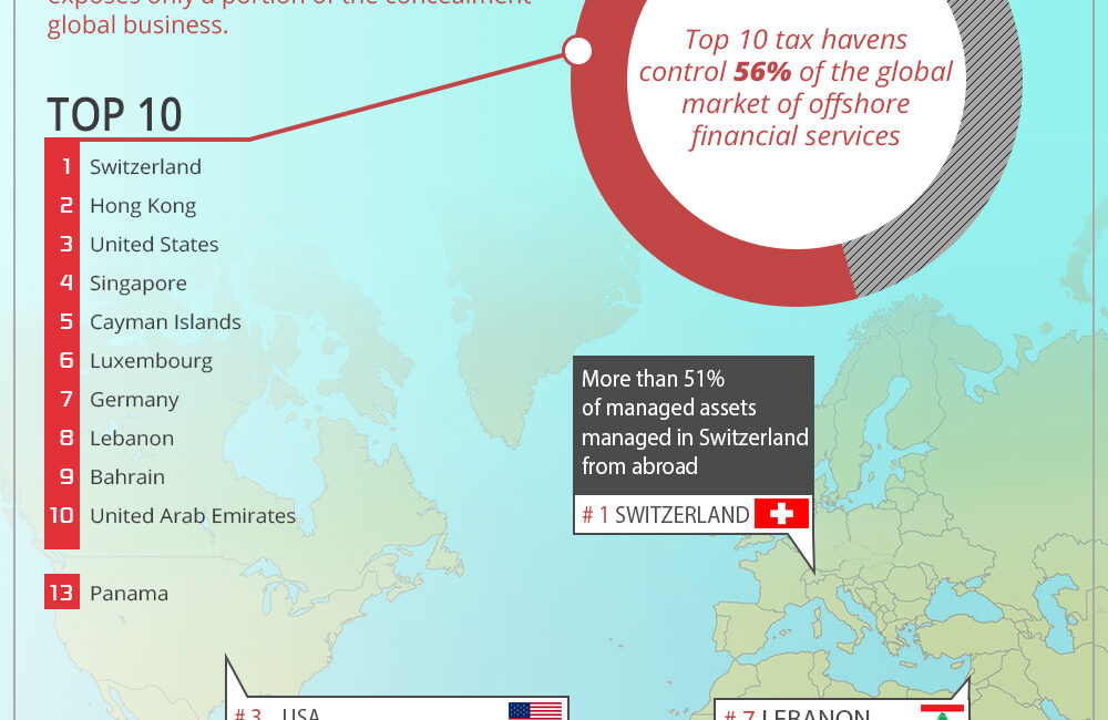 The most popular tax haven