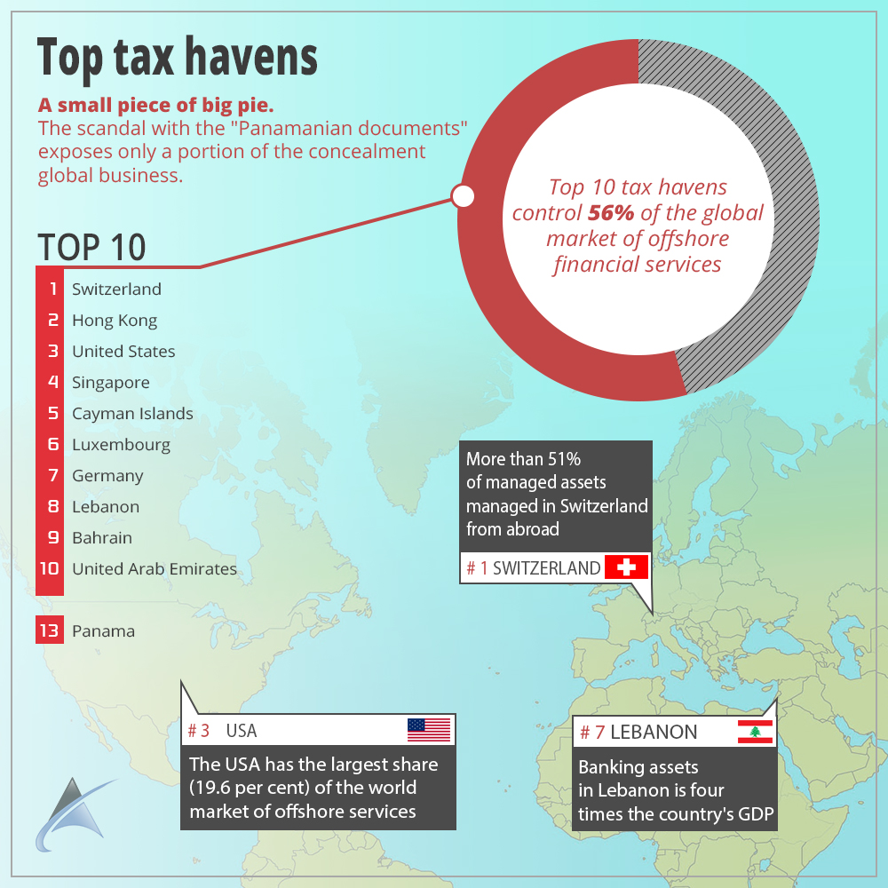 Tax havens of the world
